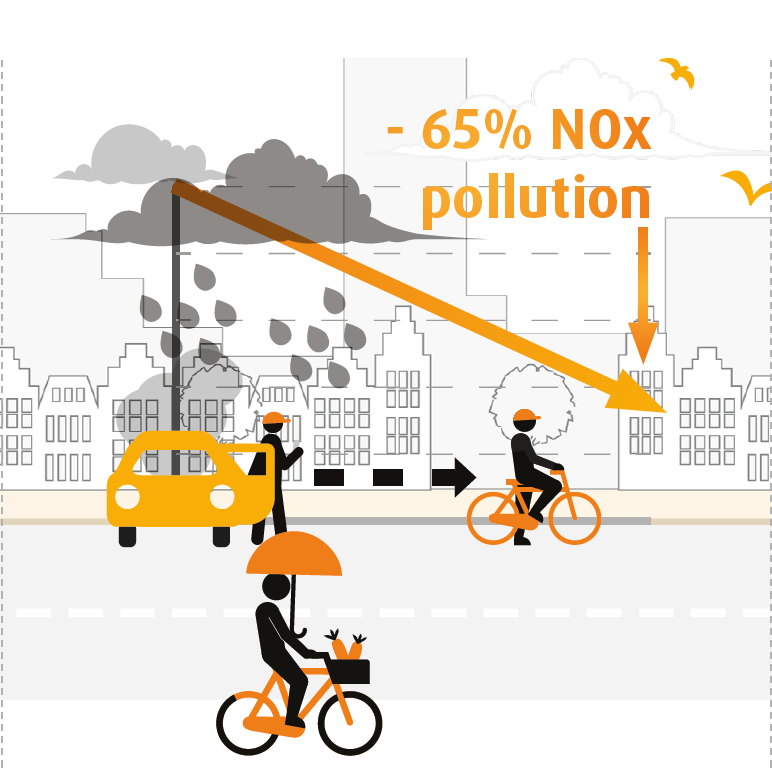 Cycling improves the local air quality
